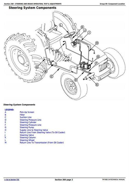Deer Tractors 5-750, 5-754, 5-800, 5-804, 5-850, 5-854, 5