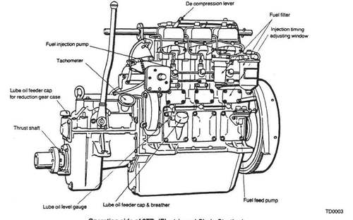 YANMAR 2TD 3TD 4TD MARINE ENGINE WORKSHOP SERVICE MANUAL