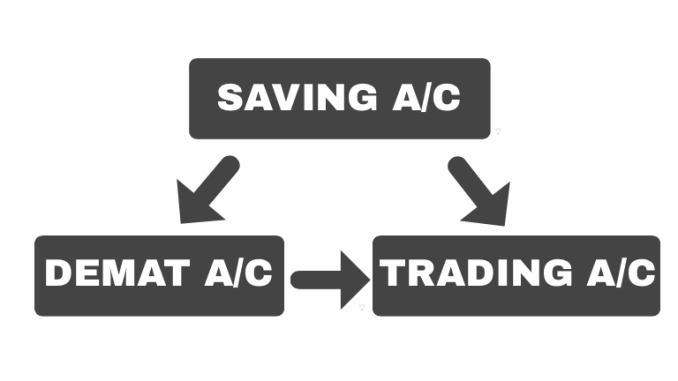 Difference Between Demat and Trading Account