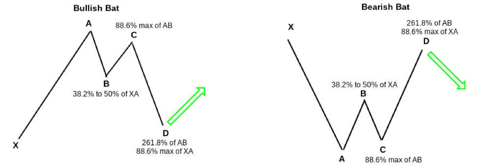 A Simple Introduction to Trading Harmonic Patterns