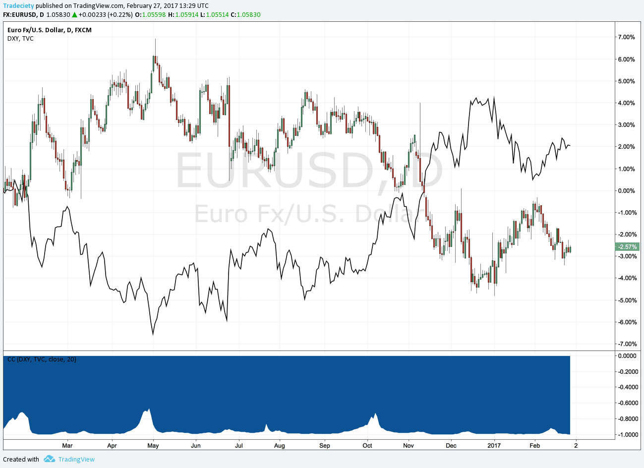 How To Read Currency Correlation Tables - blogger.com