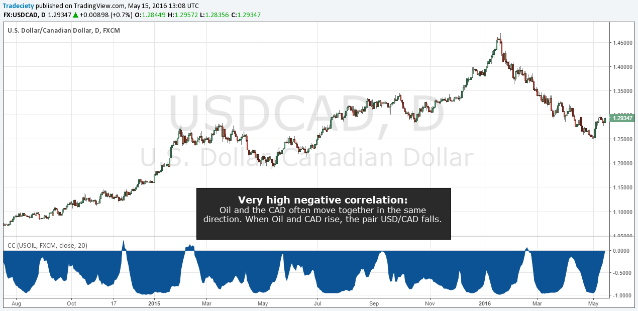 USDCAD_Oil
