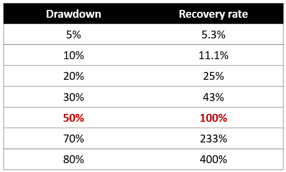 drawdown-recovery