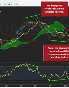 Ichimoku rsi also the complete trading guide how to use rh tradeciety