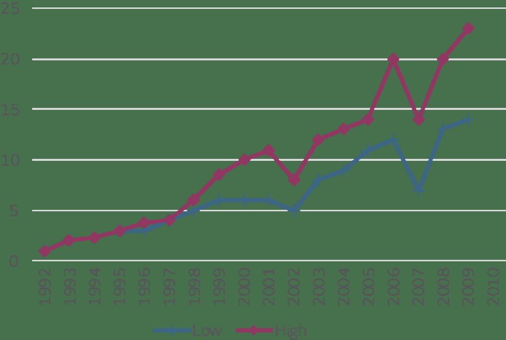 Gulf International Bank: Applying ESG to Trade Finance
