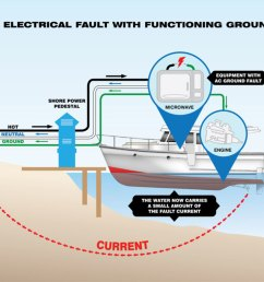 how to protect your family and yourself from electric shock drowning boat dock panel wiring diagram boat dock wiring code [ 1200 x 869 Pixel ]