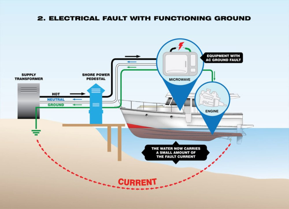 medium resolution of how to protect your family and yourself from electric shock drowning boat dock panel wiring diagram boat dock wiring code