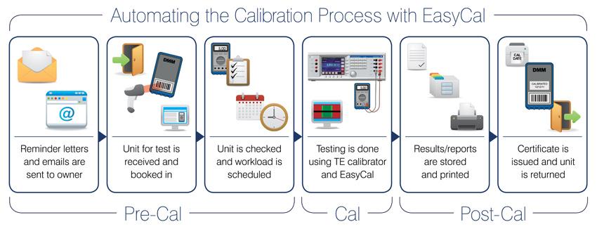 Calbench Calibration Benches Bench Software