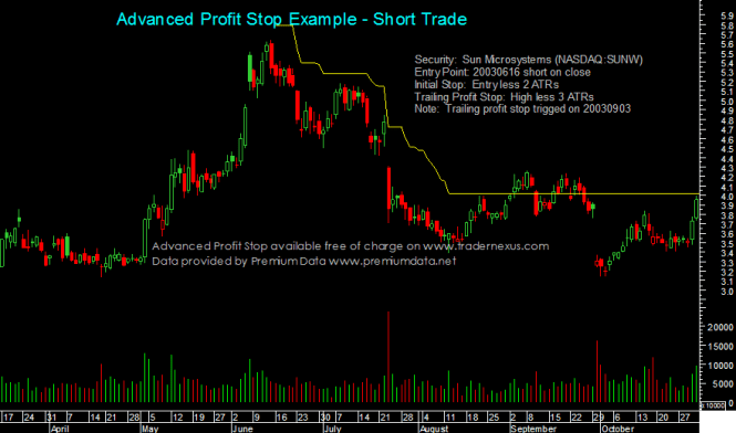 This Chart Shows The Trailing Profit Stop On A Short Trade