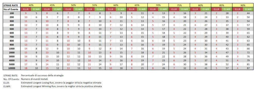 Senza-titolo-1-2-1024x357 Varianza, sfiga e losing run