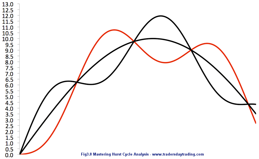 Hurst Cycles: Learn JM Hurst Trading Cycle Analysis Methods