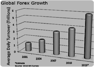 Size-of-Global-Forex-Growth-Source-BIS
