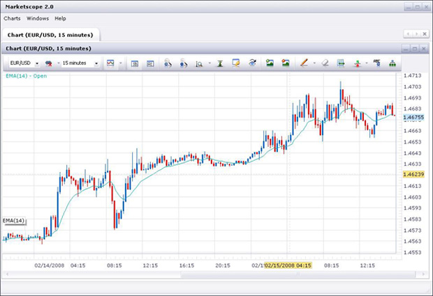 Fxcm free forex charts