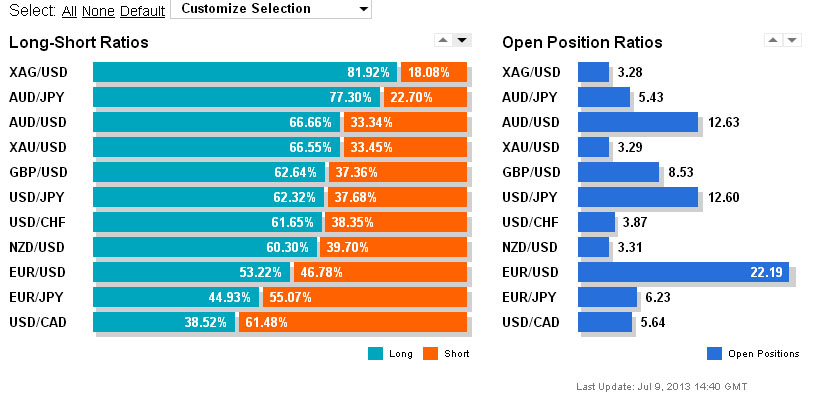 Forex Trading Historical Position Ratios - tradersdna - resources