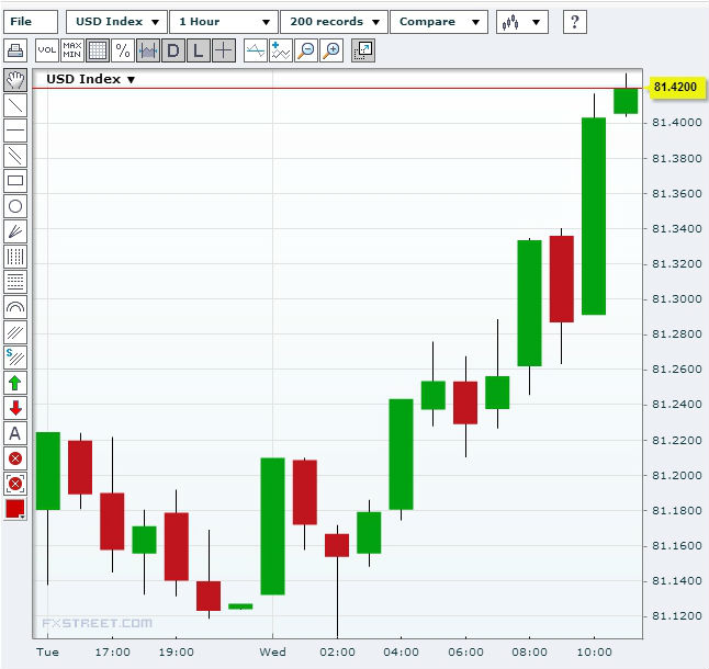 US Dollar Index (USDX) August 28, 2013Source: FXStreet