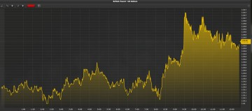GBPUSD August 2, 2013Charting: Euroinvestor Cockpit