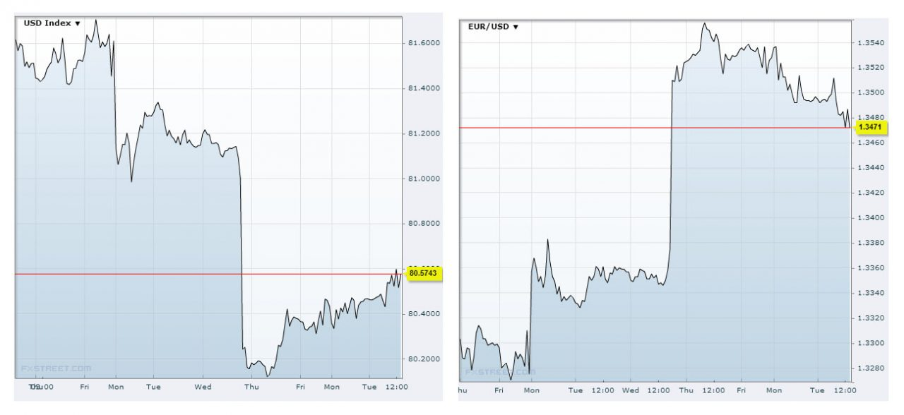 USDX and EUR/USD Charts Tuesday 24th September 2013Source: FXstreet
