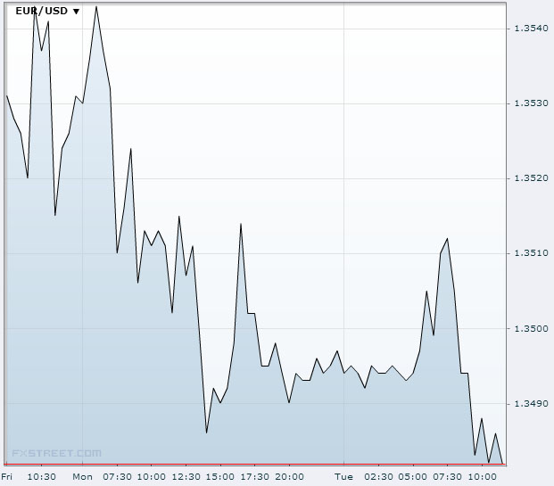 EUR/USD September 24 2013Source: FXstreet