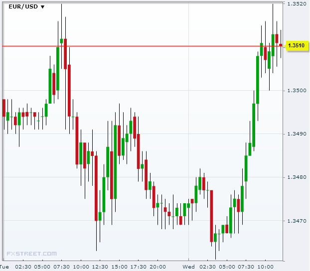 EUR/USD September 25 2013Source: FXstreet