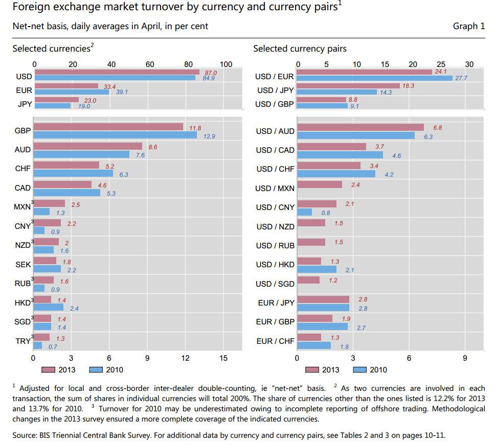 Forex market turnover