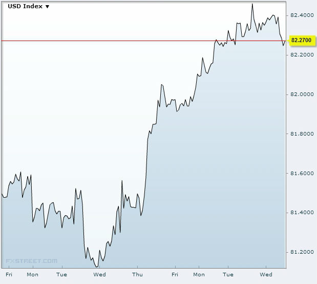 US dollar index (USDX) September 4 2013Source: FXStreet