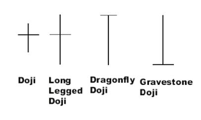 Examples of different types of Doji