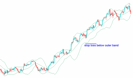 bollinger_band_stop_loss