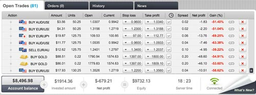 A screen from eToro's CopyTraderSource: copytraders.co.uk