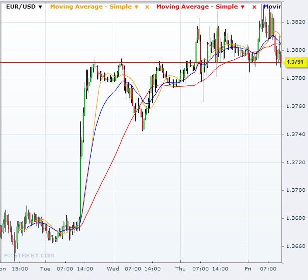 EUR/USD Oct 25 2013Source: FXstreet