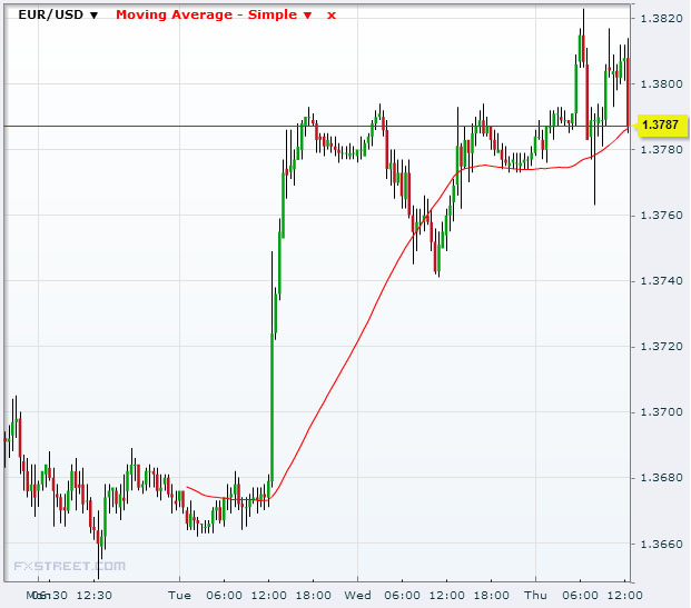 A Forex Trader's Guide To Moving Averages: Part One