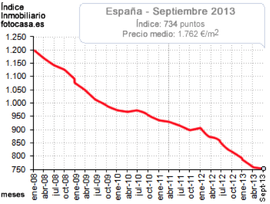 Indice Immobiliario Spain September 2013 source fotocasa.es