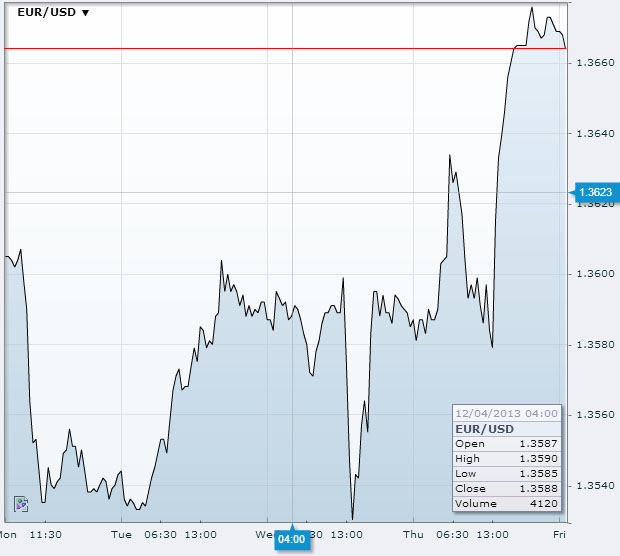 EUR/USD Dec 6th 2013Source: fxstreet.com