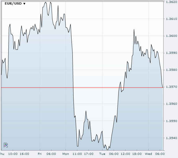 USD/JPY Dec 4th 2013Source:FXstreet.com
