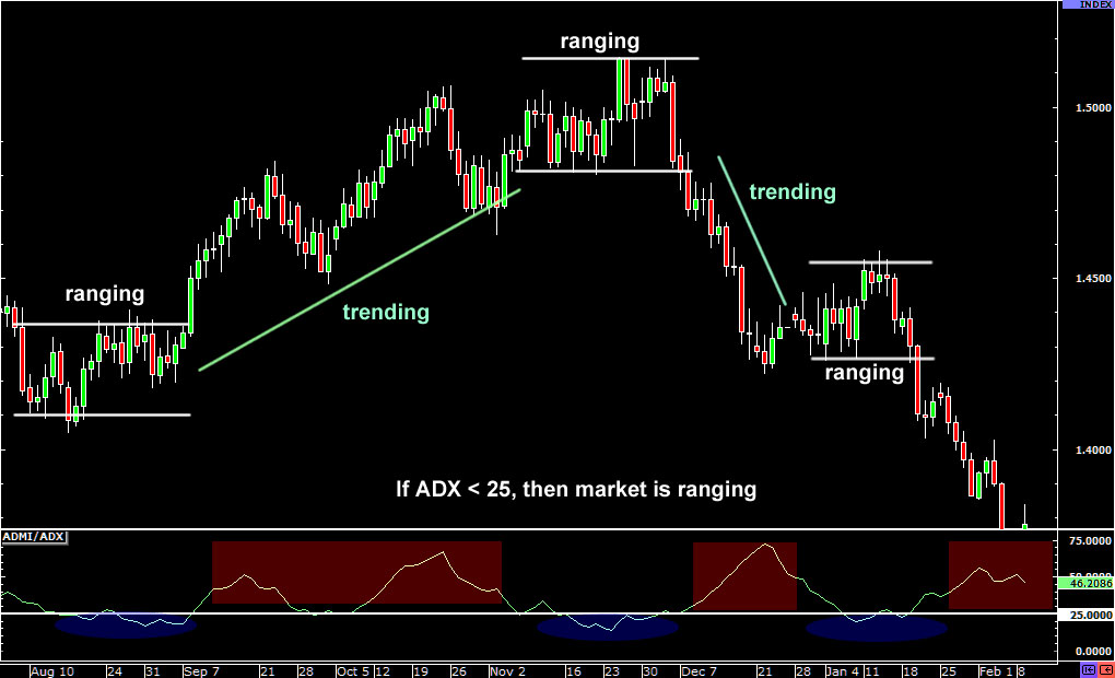 adx-ranging-forexthink