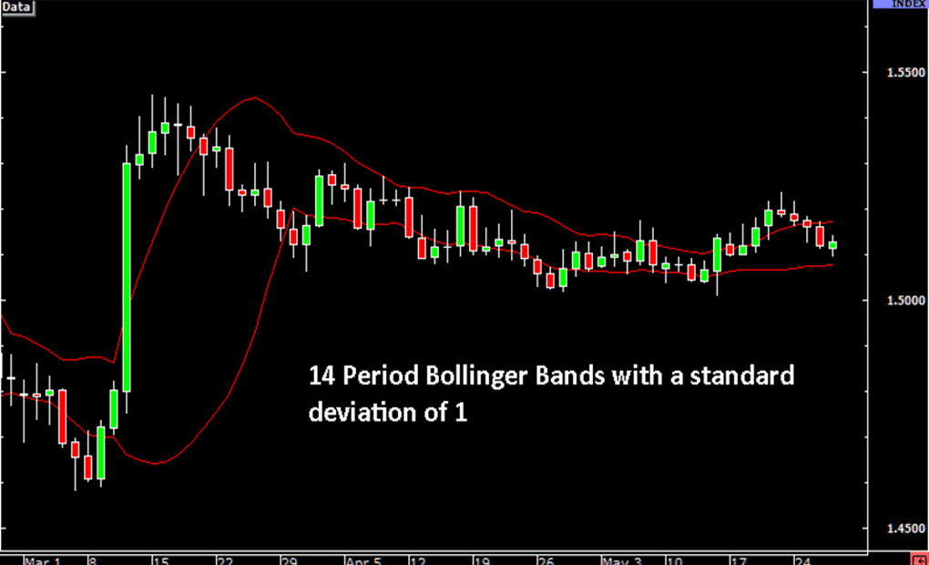 bollinger-ranging-forexthink