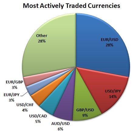 Pie chart showing the most actively traded currency pairings.Image: findyourfx.com