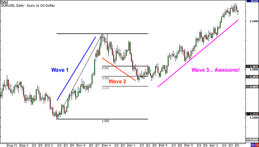 elliott-wave-end