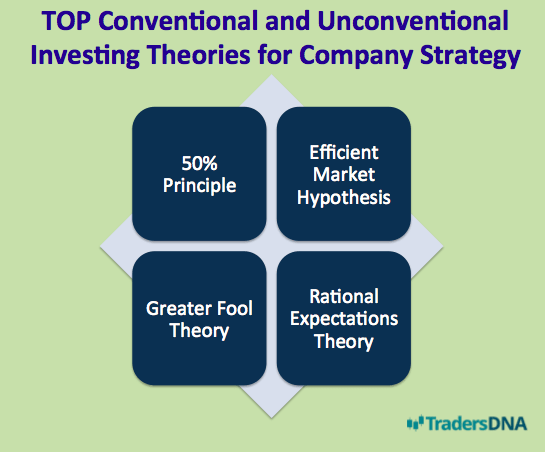 investment theories
