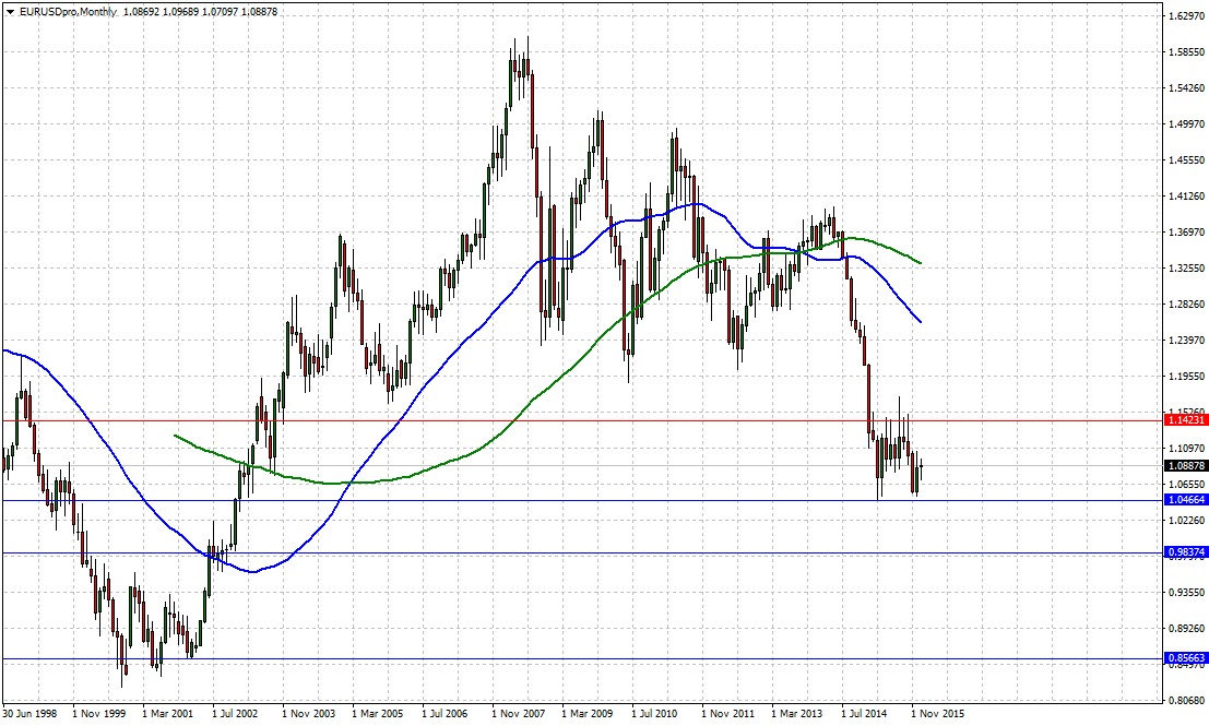EURUSD broad outlook remains for further price decline as the fall from the 2014 high of 1.3992 remains active.