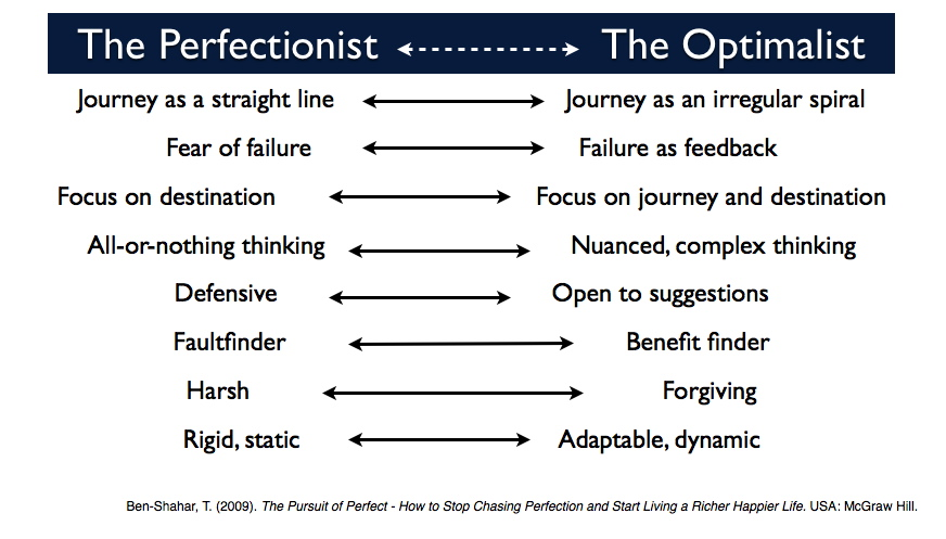 Perfectionist vs Optimalist