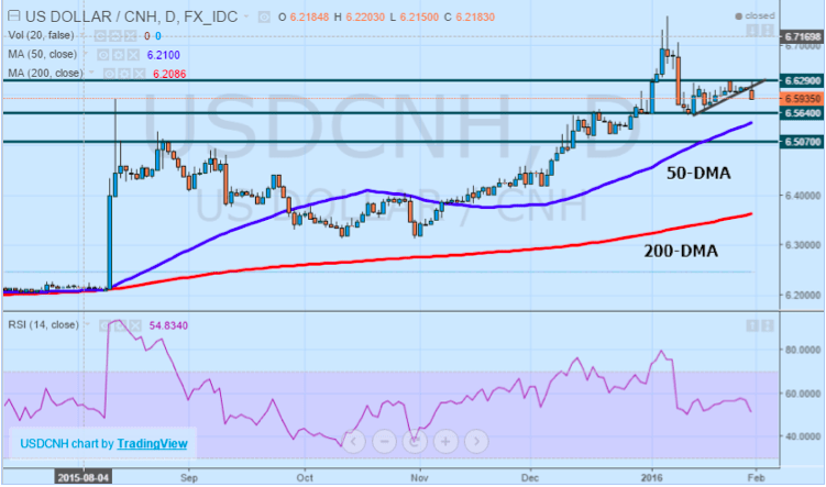 USDCNH by TradingView