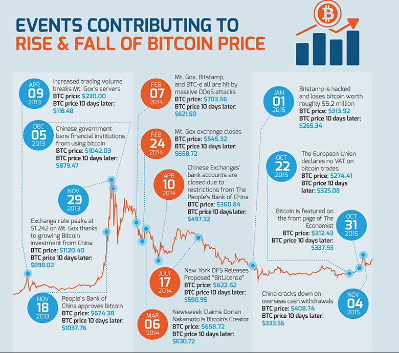 Events contributing for the fall or rise of Bitcoin, source bargainfox.co.uk