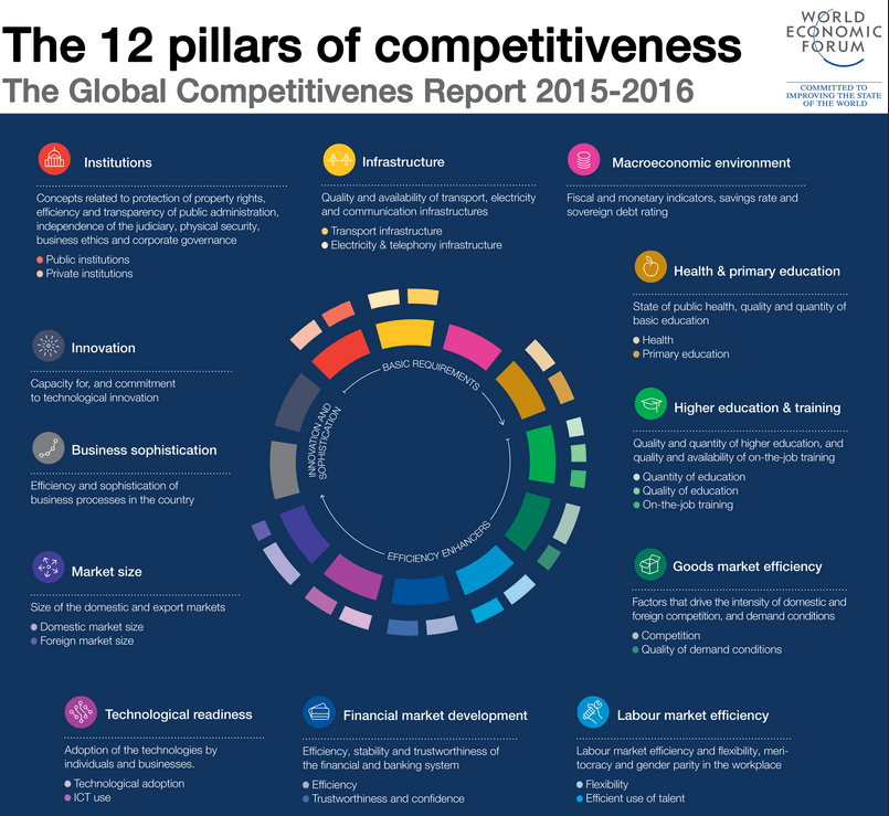 The 12 pillars of Competitiveness, source by WEF
