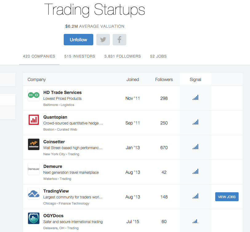 Top Trading startups, source Angel.list