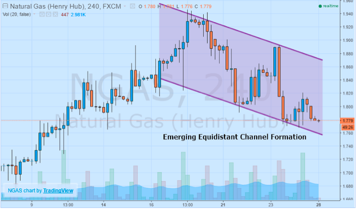 Natural GAs emerging equilibrant