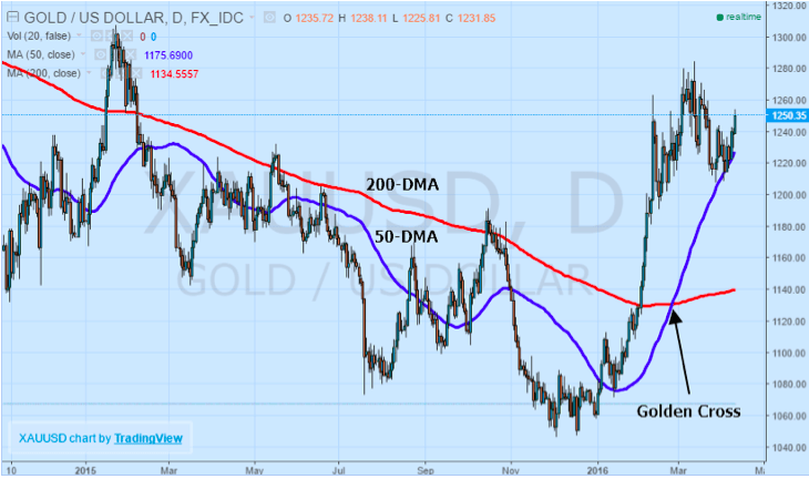 Gold USD GoldenCross