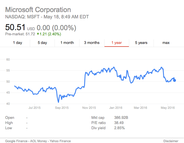 Microsoft stock last year, stock Yahoo Finance