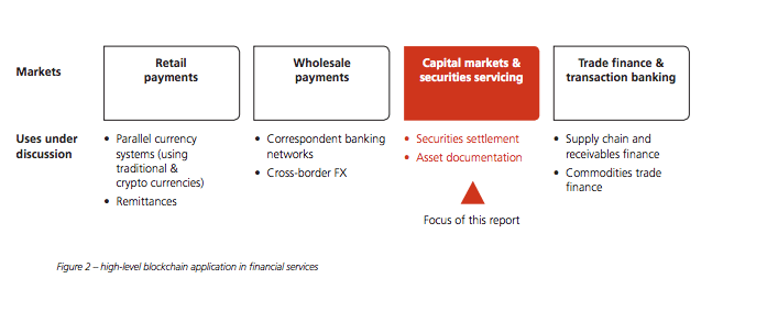 Blockchain driven solution for capital markets, high-level blockchain application in financial services source image by Oliver Wyman