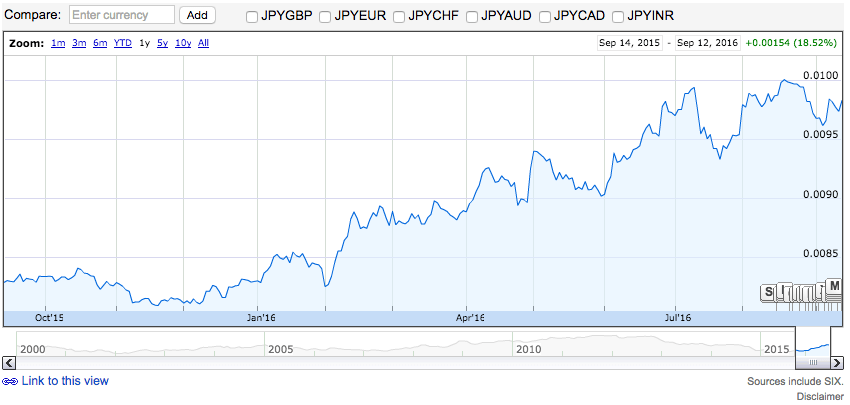 Japanese Yen Last year performance source Google Finance