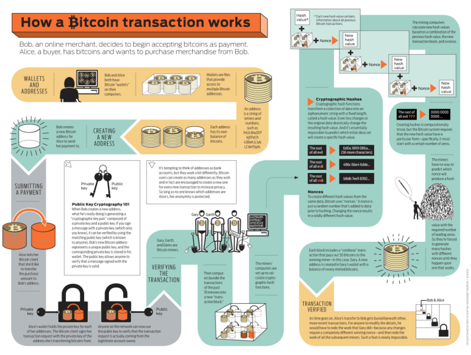 How bitcoin transaction works infographic